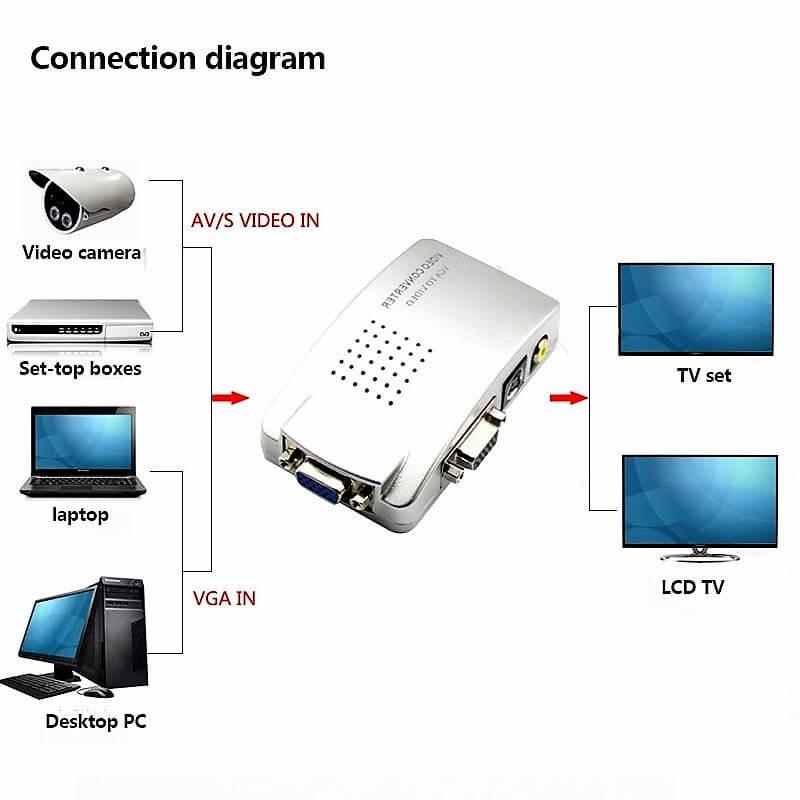 Universal Pc Vga To Tv Av Rca Signal Adapter Converter